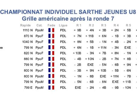 Championnat Sarthe Jeunes 2019