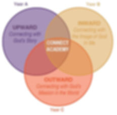 Connect Academy logo colors venndiagram.