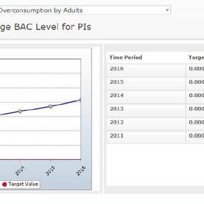 Sublette County average BAC at DUI & Public Intoxication arrest