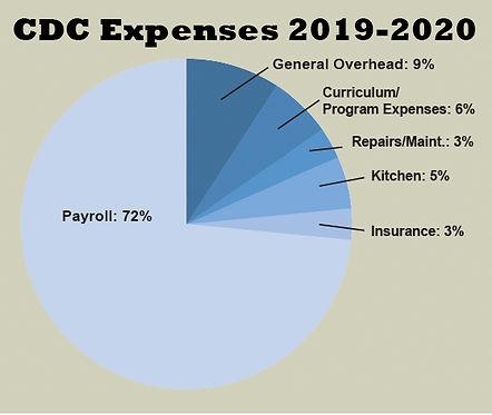 CDC_FY19-20_Expenses.jpg