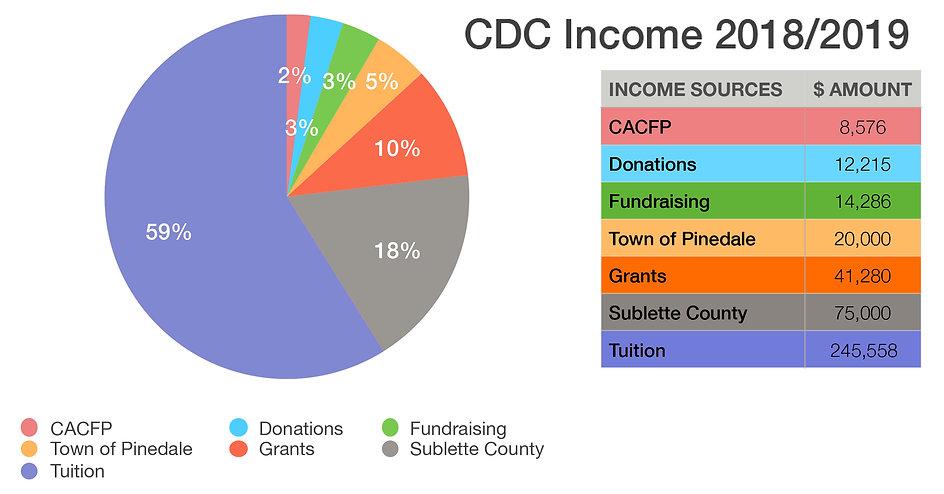 CDC_FY18_19_income_piechart-2.jpeg