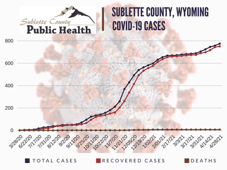 25% of Sublette County's adult population has been COVID-19 vaccinated.