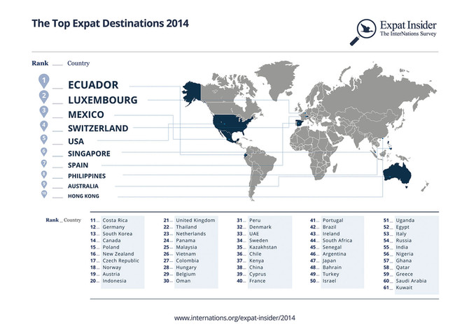 Ecuador Rated #1 in 2014 Expat Survey