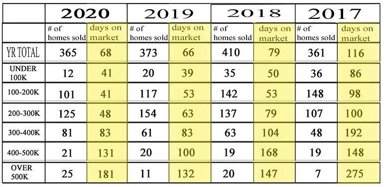 HOMES  SOLD BREAKDOWN 2020.jpg
