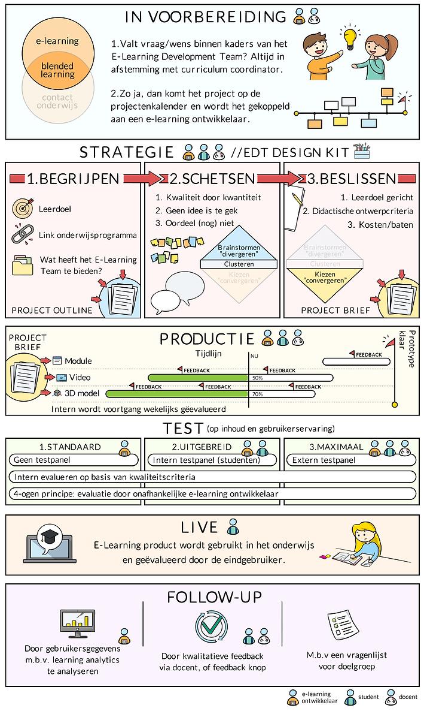 work-process-umcg-university-cristina-sa