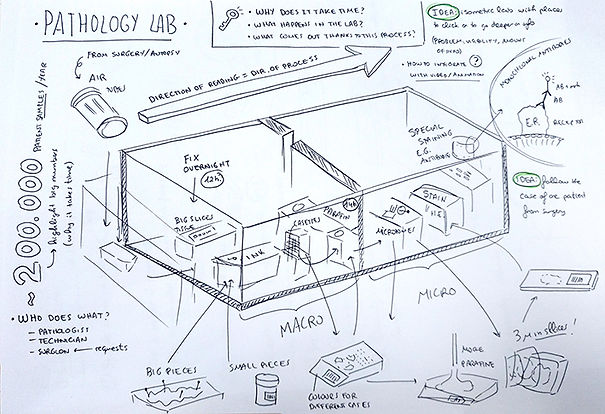 pathology-laboratory-overview-idea-sketc