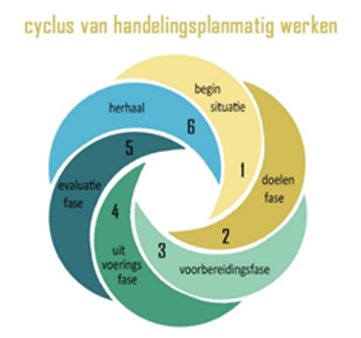 Syclus handelingsplanmatig werken.png