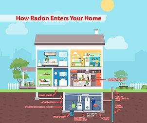 RadonEntersHome.jpg