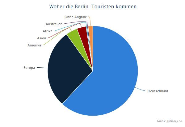 Destinationen Berliner Touristen
