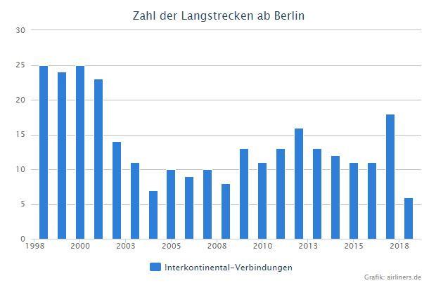 Zahl der Langstreckenverbindungen ab Berlin