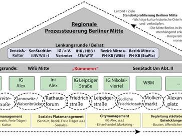 Kooperatives Standortmanagement für die Berliner Mitte