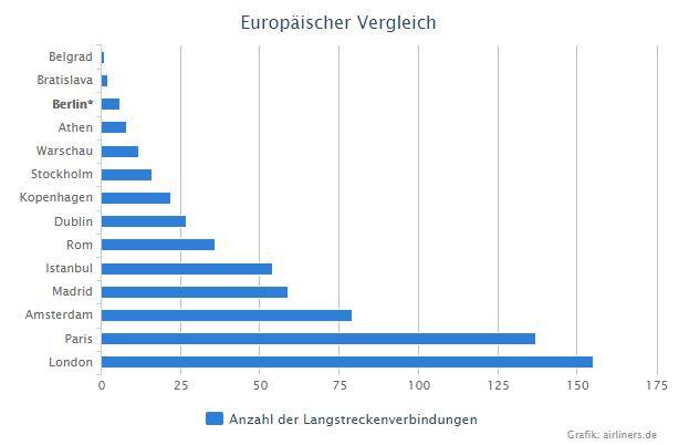 Verbindungen im Europäis chen Vergleich