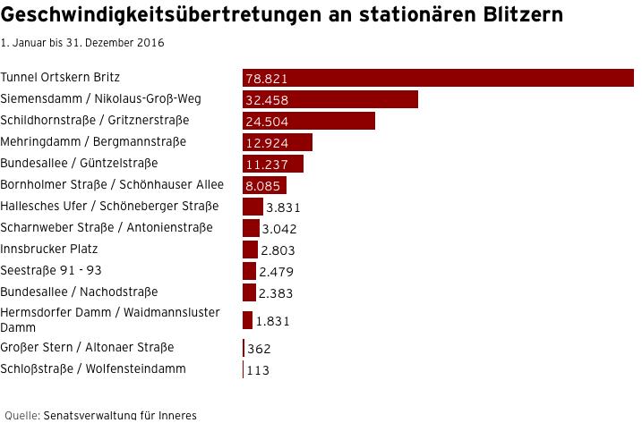 Geschwindigkeitsübertretungen_an_stationären_Blitzern_