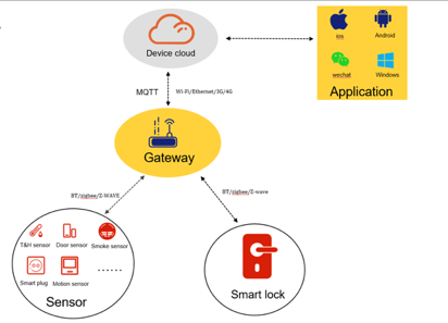 Dusun gateway supports MQTT protocol to