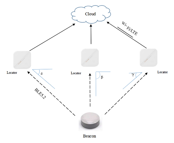 System structure.png