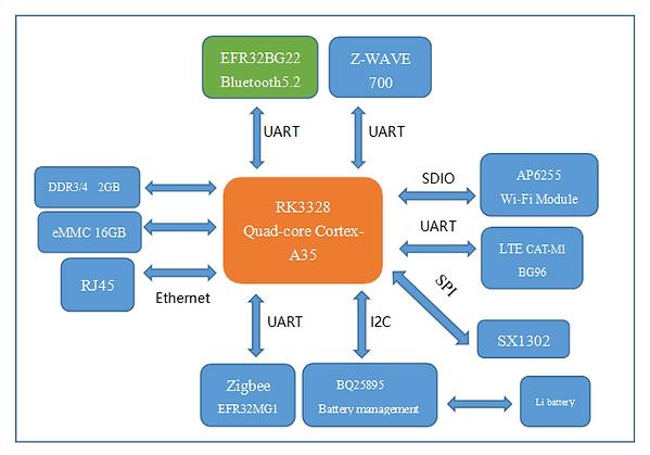 Hardware block diagram.png