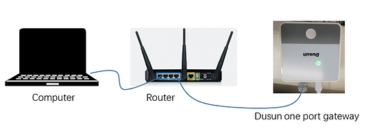 Connection via a router.png
