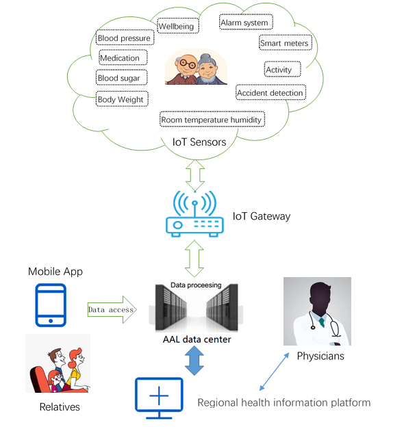china mobile's iot-aal.png