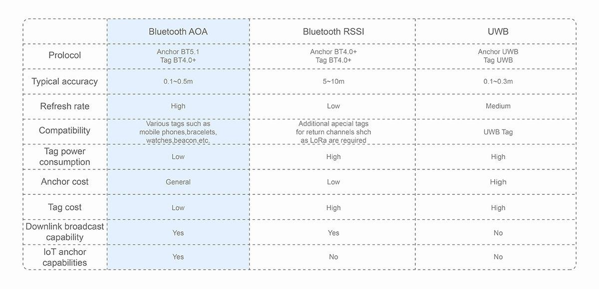 BLE-AOA-Positioning_04.jpg