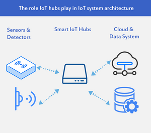 Figure 1. the role IoT hubs play in IoT system architecture