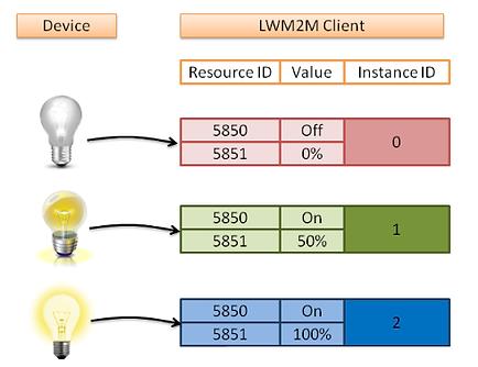 figure1 LWM2M object.png