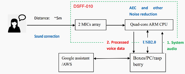 Far field mic array solution_3.png