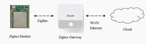 zigbee_module_4.png