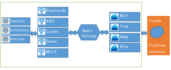 Protocols used by smart gateways to transfer data