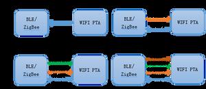 Figure 3 Four kinds of PTA