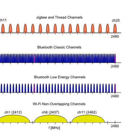 How to manage coexistence between multiple 2.4 GHz wireless protocols?