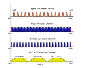 Figure 1. 2.4GHz protocols frequency overlap