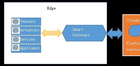 Why IoT Gateways need edge computing capability?