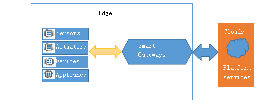 Figure 1 A simple IoT system