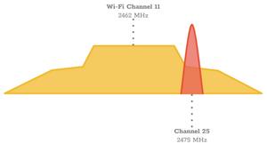 (b) WIFI sideband and ZigBee frequency overlap