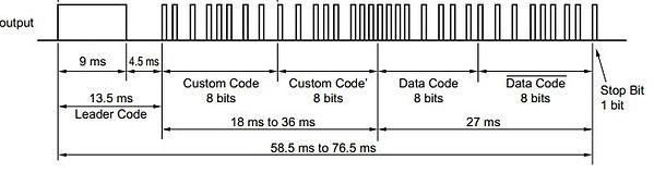 Decoding IR Remote Control - Dusun