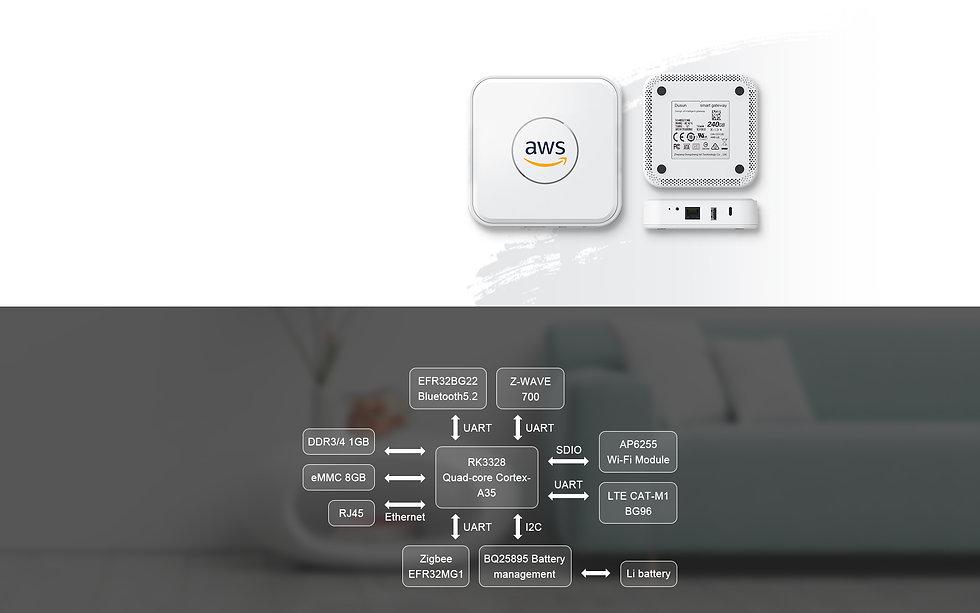 DSGW-210-AWS-IoT-Marketing-Page-V1_02.jpg