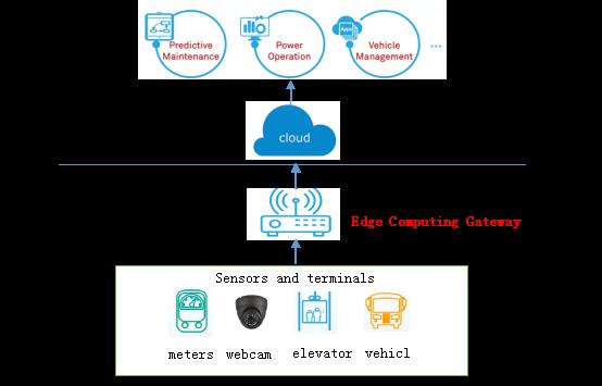 Figure 2 Dusun's Edge Computing architecture
