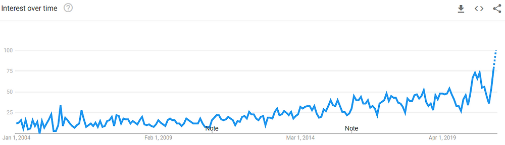Google Search Trends for the term 'garden room' since 2004