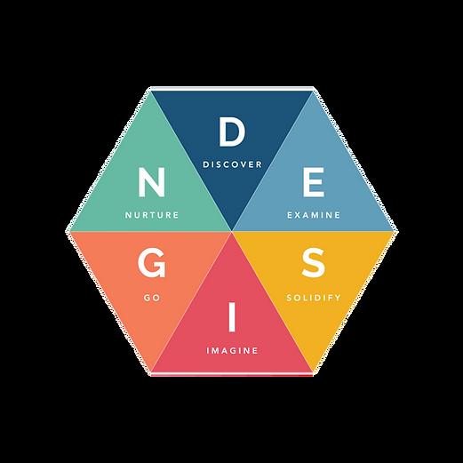 Framework Model