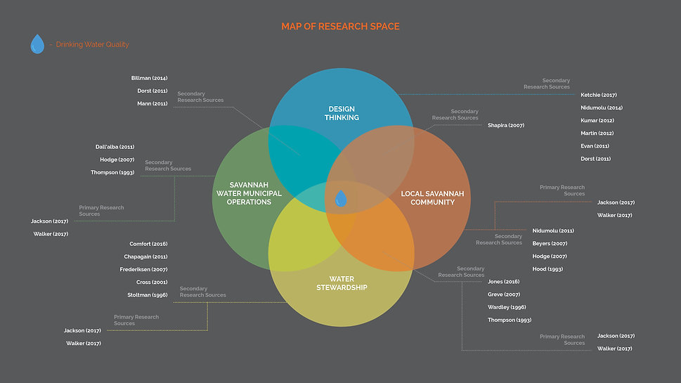 Map of Research Space