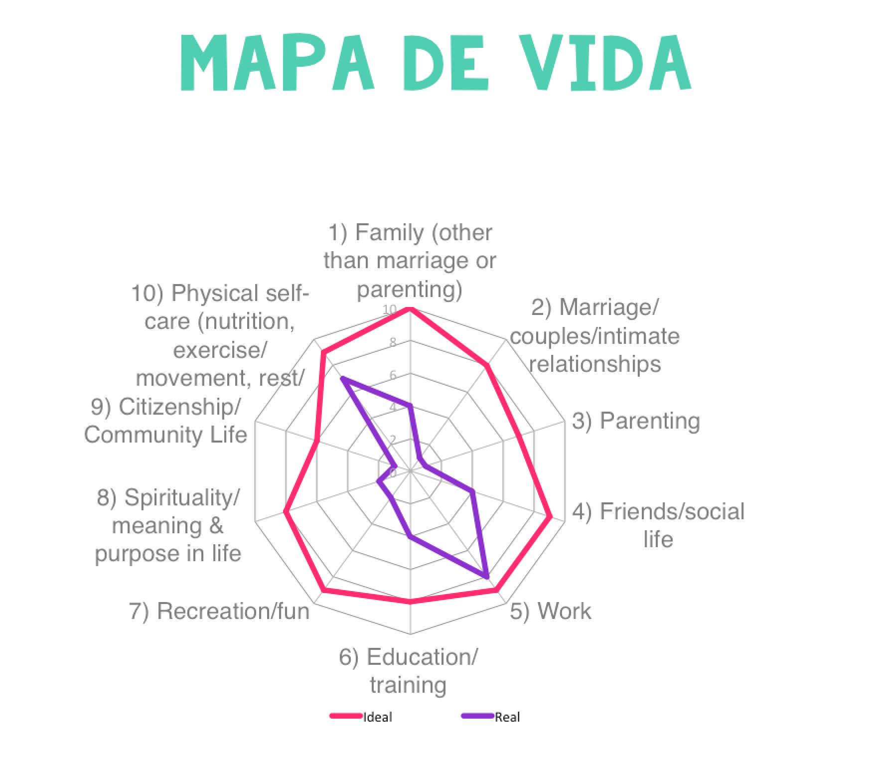 Mapa de Vida