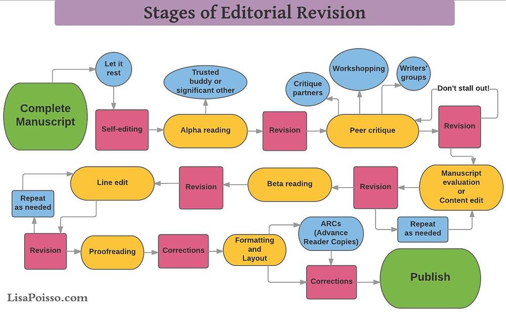 Editing Process flowchart