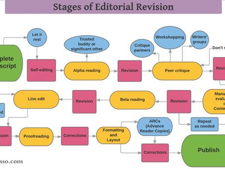 The Editing Process