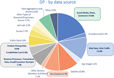 DPs by data source.png
