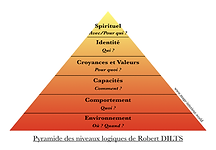 Pyramide dvpt perso.png