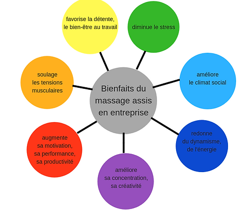 Le-massage-assis-en-entreprise-favorise1