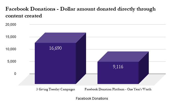 Facebook Donations - Dollar amount donat