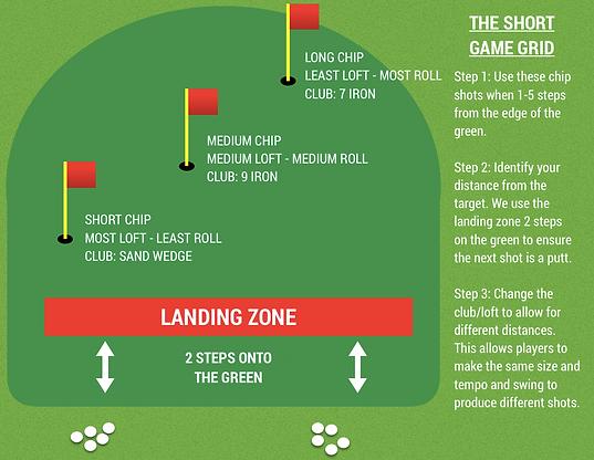Short Game Grid.png