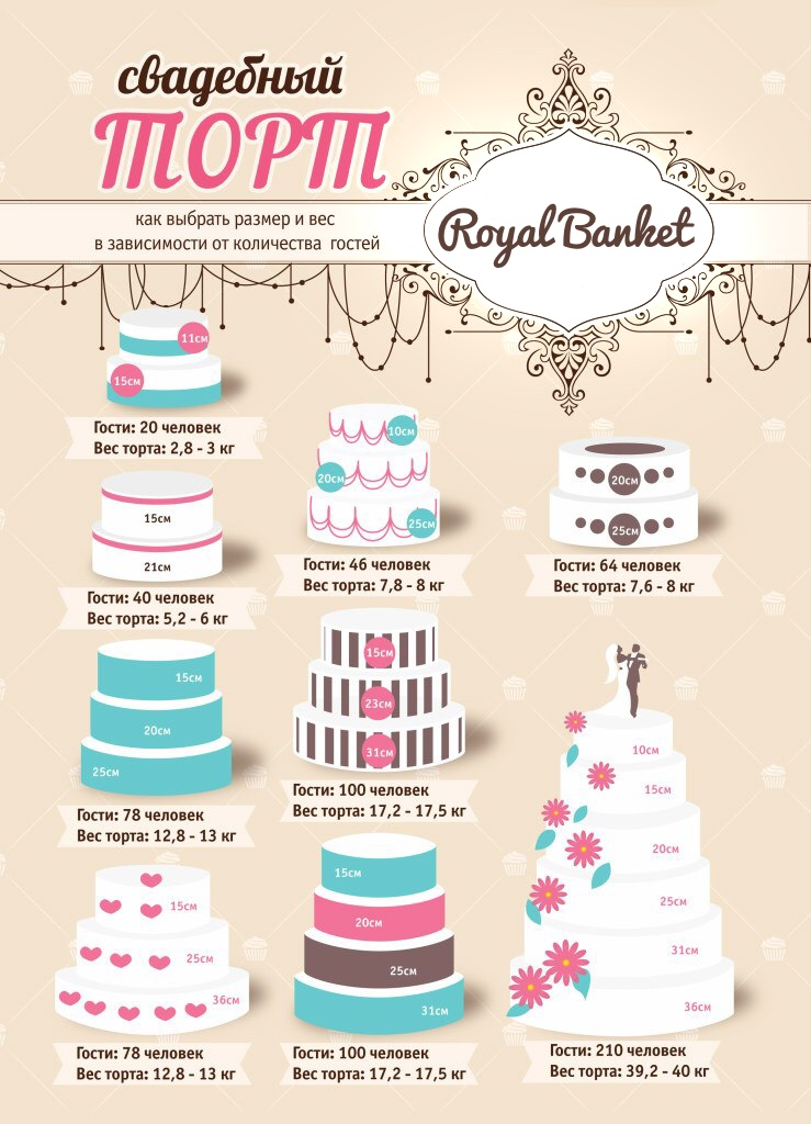 Расчет торта на свадьбу