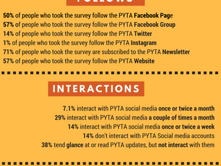 Results of PYTA's Communications and Social Media Survey!